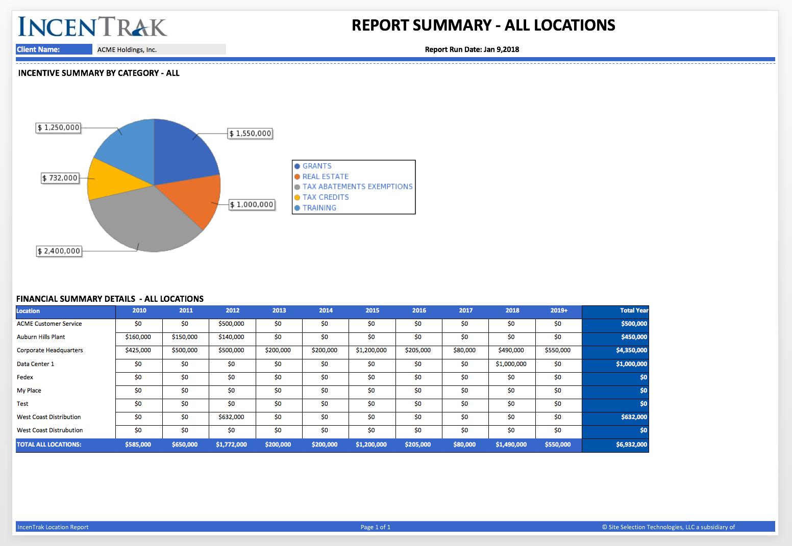 Portfolio Report Summary-Incentrak
